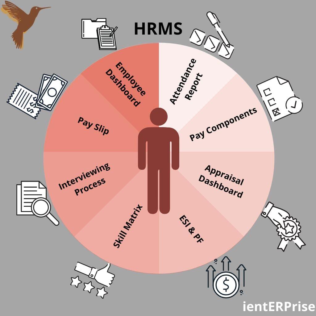 HRMS Module in ERP