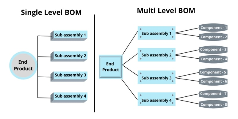 BOM in Manufacturing industry