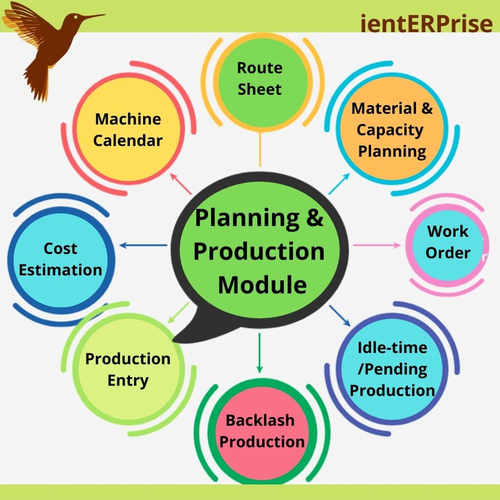 Planning & Production Module in ERP Software