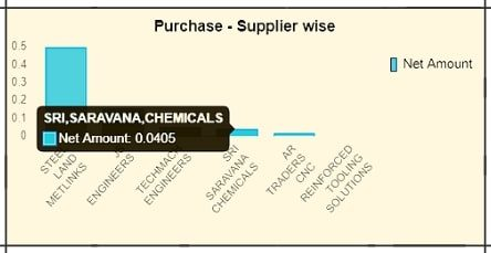 Purchase-Supplier wise Graph