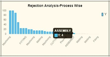 Rejection Analysis-ERP