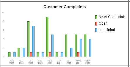 Sample Graph on Customer Complaints-Freedom ERP