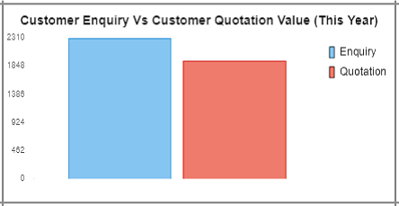 Enquiry vs Quotation Graph-Freedom ERP