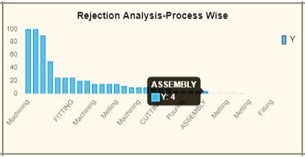 Rejection Analysis graph